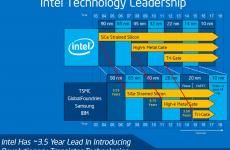 Компания Intel вводит в эксплуатацию заводы по производству процессоров в 10-нм